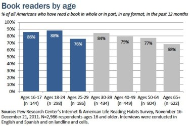 Book Readers by Age