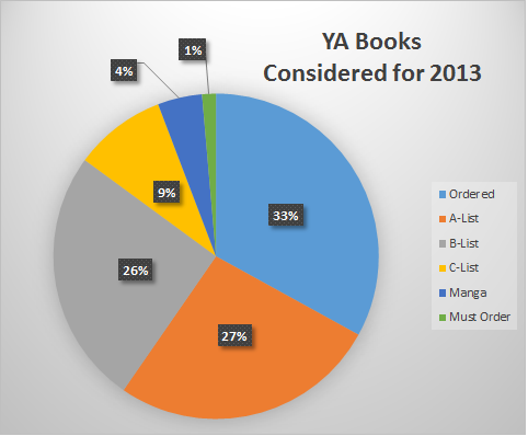 Total books = 1018
